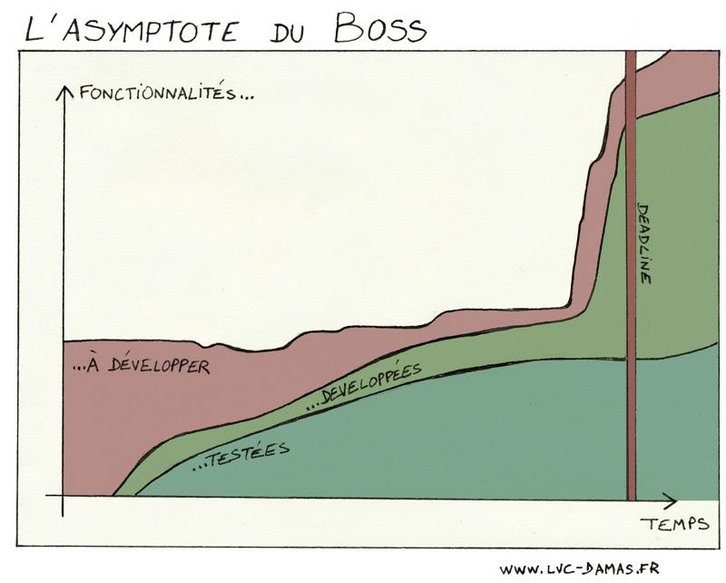 asymptote-du-boss